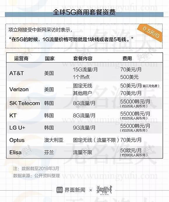 首批5G城市名单公布!  网赚杂谈 第3张