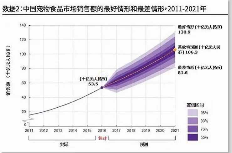中国宠物食品市场销售额