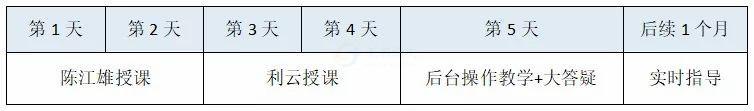 陈江雄·抖音Dou+高端私房课  利云 课程 报名 好物 抖音 第8张