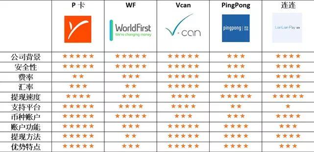 跨境支付平台哪个好?-跨境电商(亚马逊)收款方式对比分析  第2张