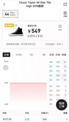 2019年的新项目,炒鞋还炒出k线  第1张