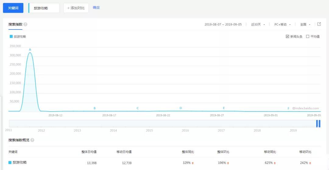 一个最具潜力的互联网创业项目,目前还是一片蓝海市场  第4张