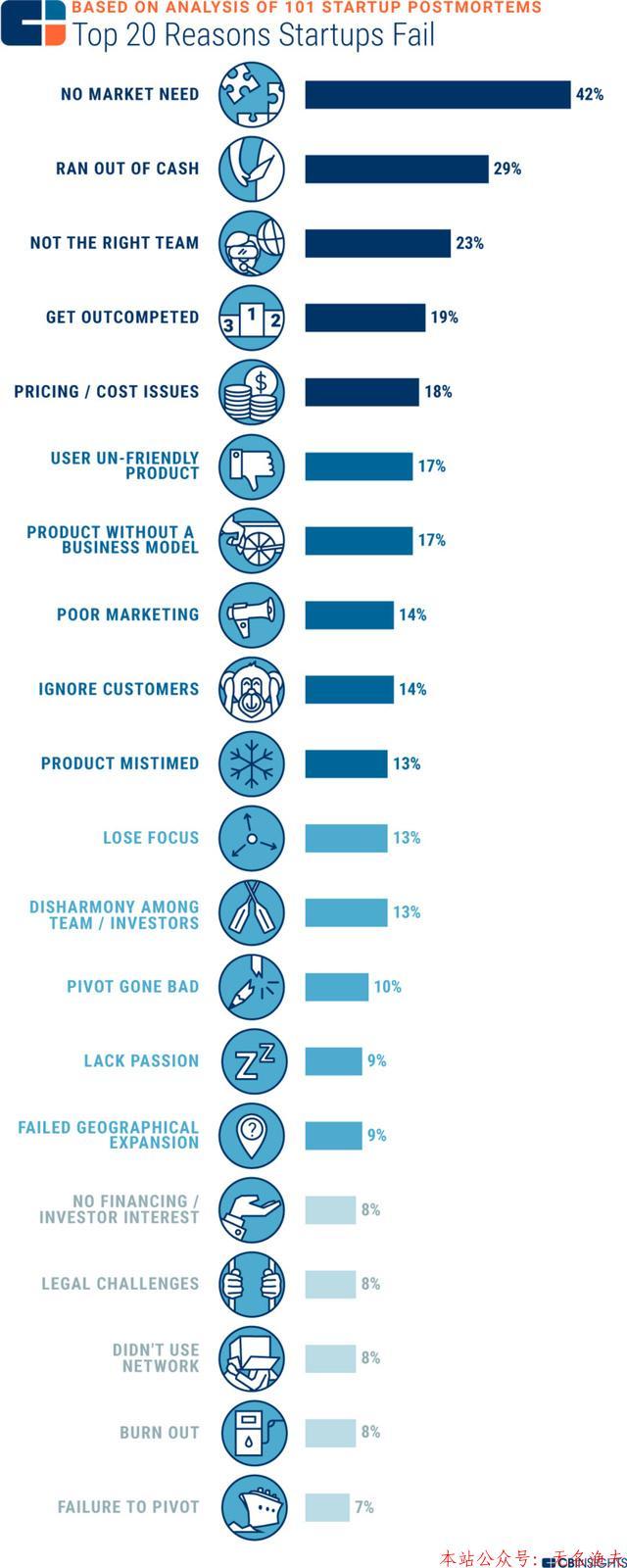 创业者必读:创业失败有20个主要原因,你自我检查了吗?