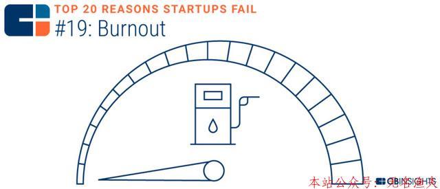 创业者必读:创业失败有20个主要原因,你自我检查了吗?  第3张