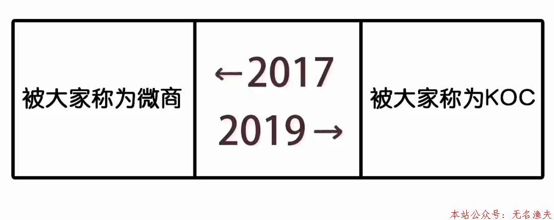 """020微信网络赚钱必备公式!"""""""