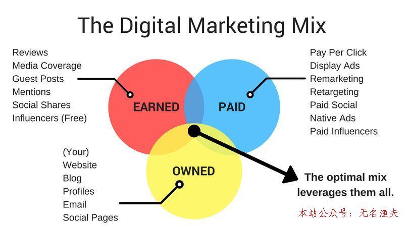 营销效果丈量若何辅助欧莱雅称王数字营销?