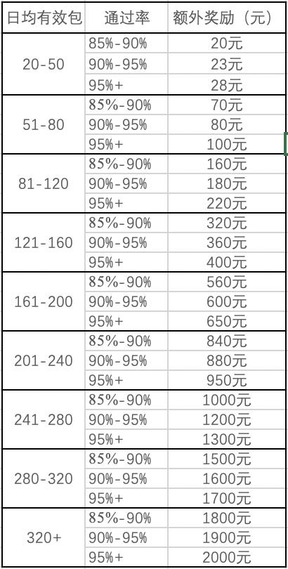 两个低成本的副业项目,一天挣300-500并不难  第6张